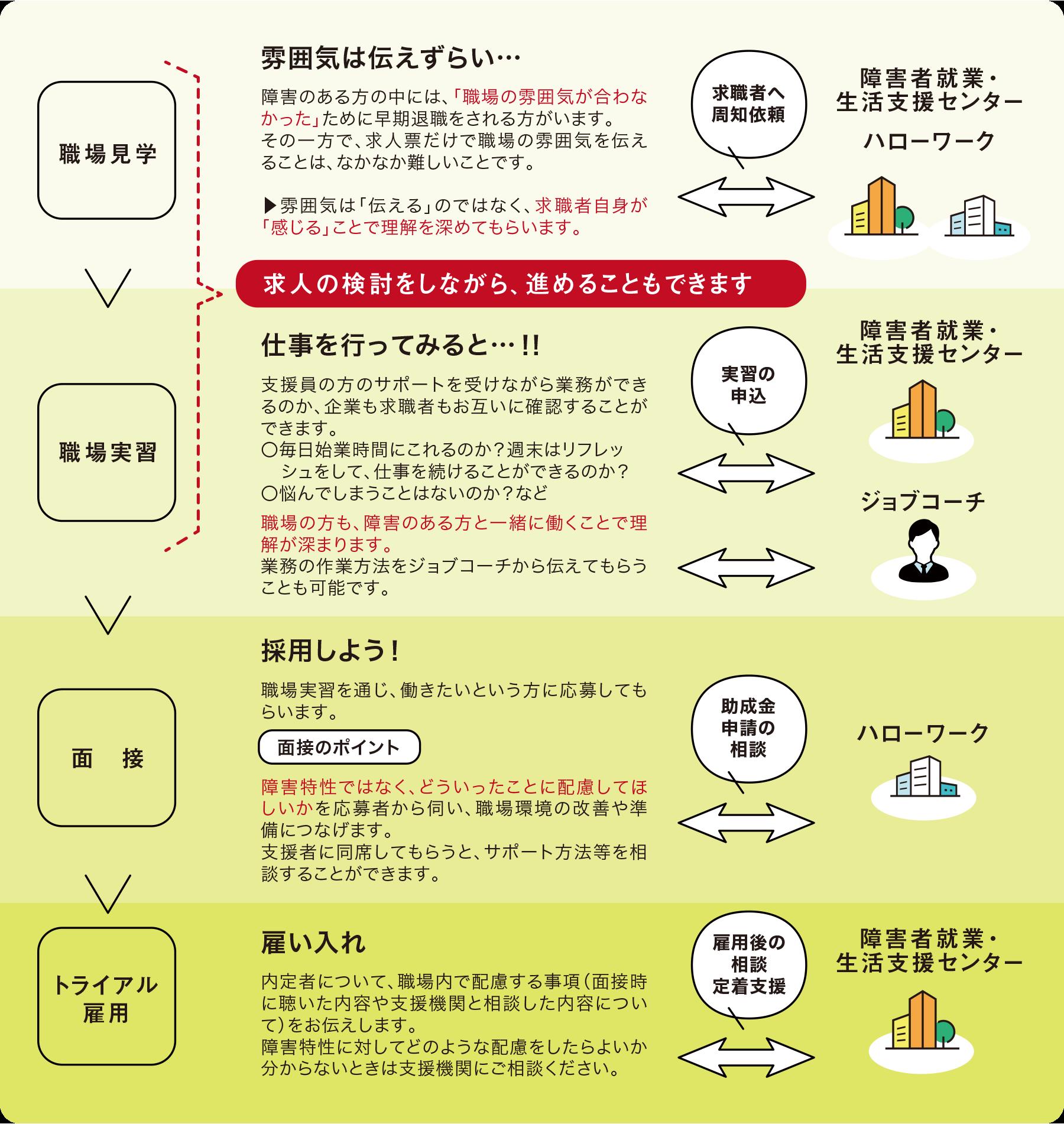 障害者雇用の採用ステップ(例)